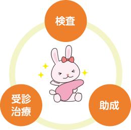 肝炎ウィルス検査・治療・助成